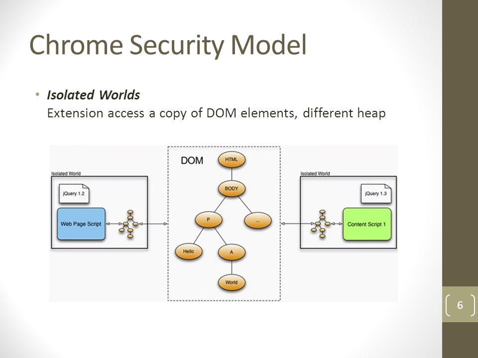 Chrome Security Model Isolated Worlds Extension access a copy of DOM elements, different heap