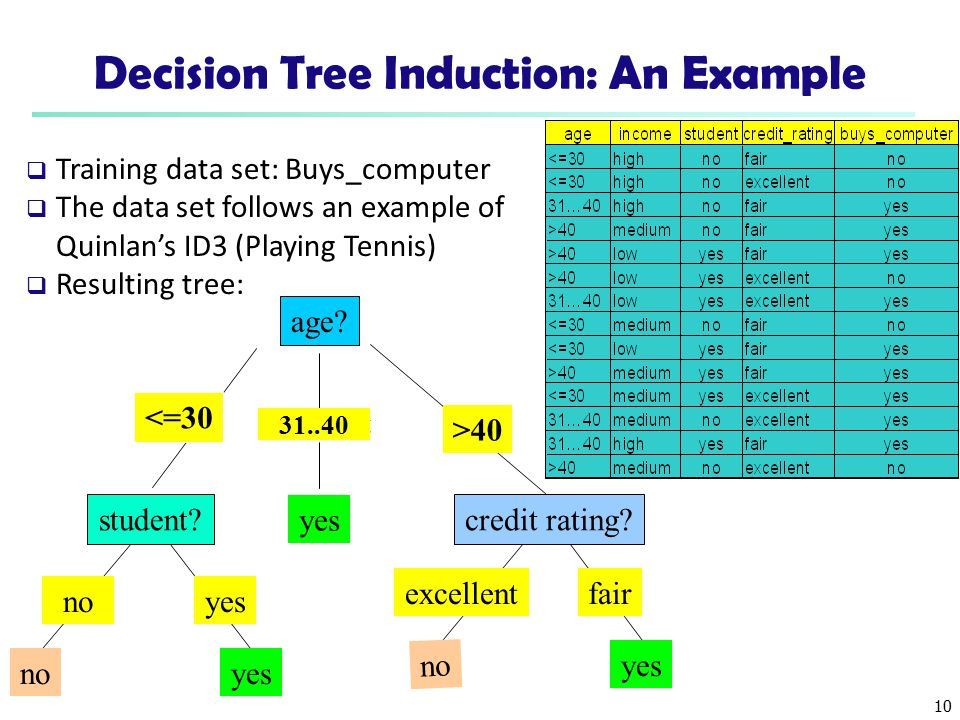 Decision Tree Induction: An Example