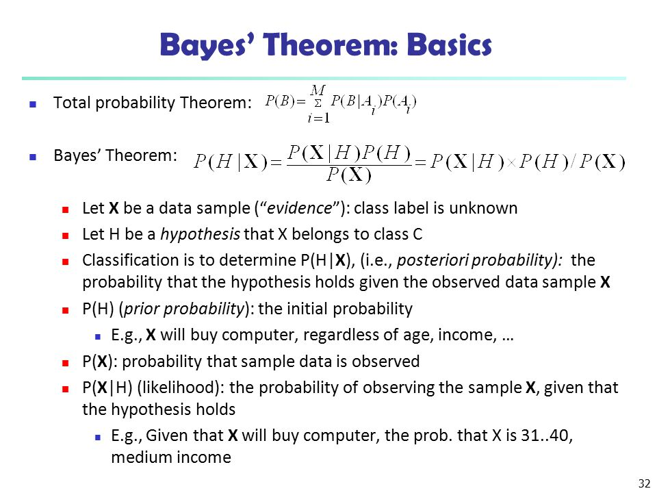 Bayes' Theorem: Basics