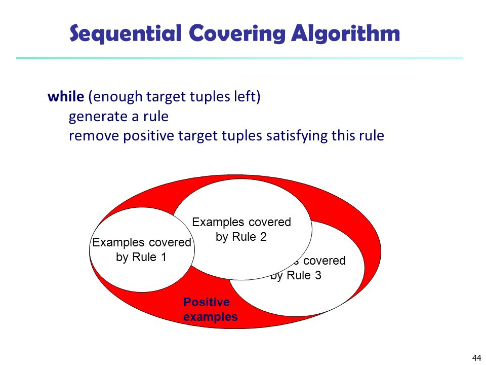 Sequential Covering Algorithm