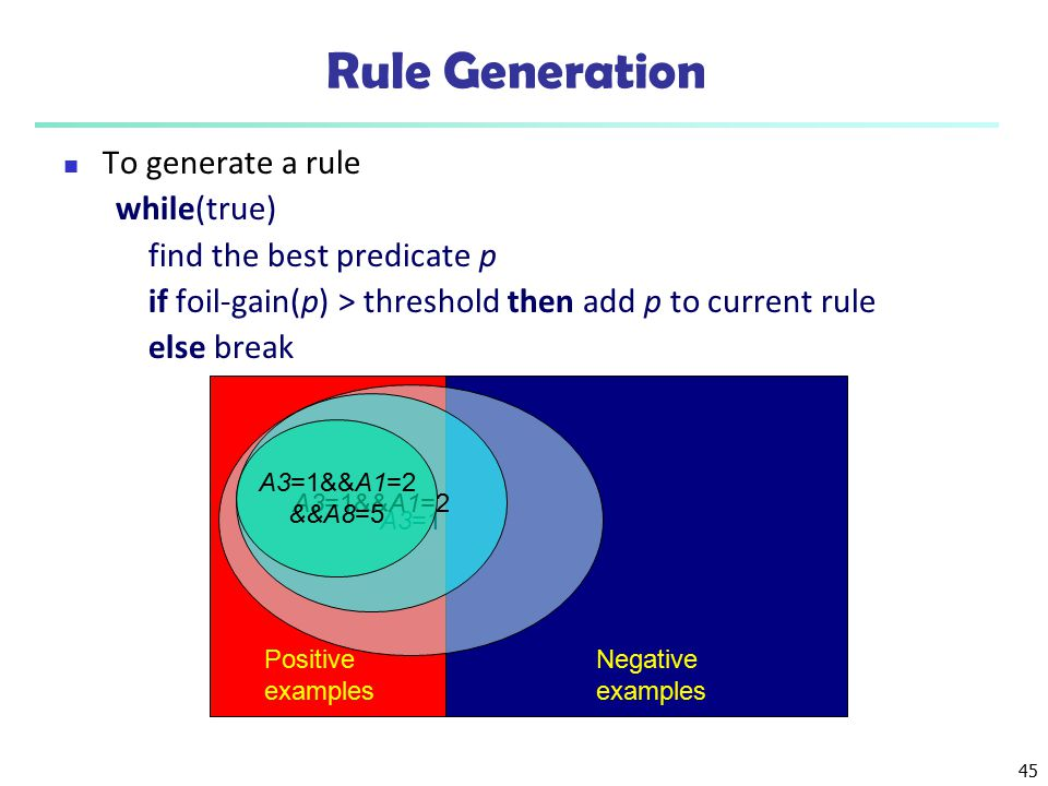 Rule Generation To generate a rule while(true)