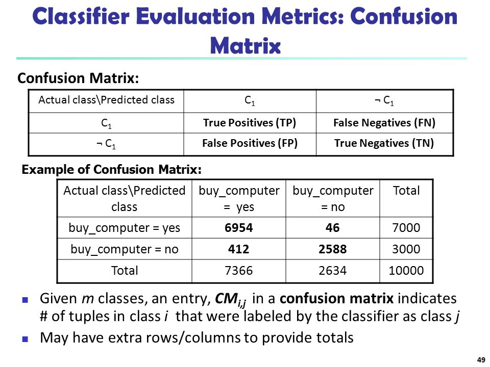 Classifier Evaluation Metrics: Confusion Matrix