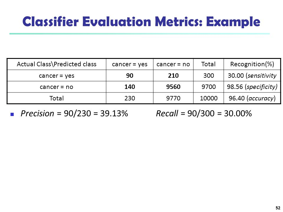 Classifier Evaluation Metrics: Example