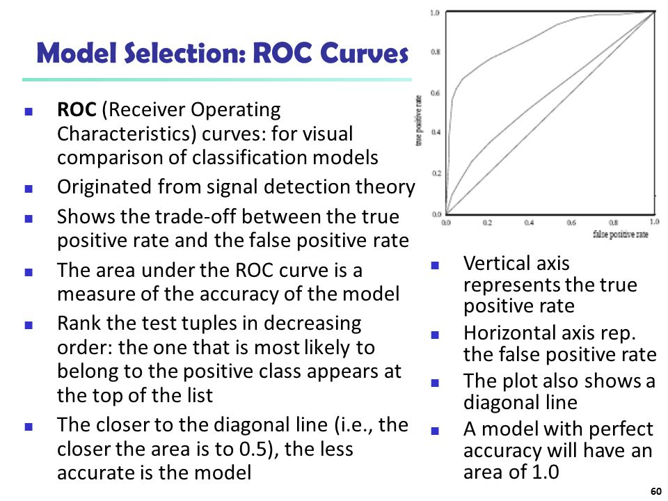Model Selection: ROC Curves