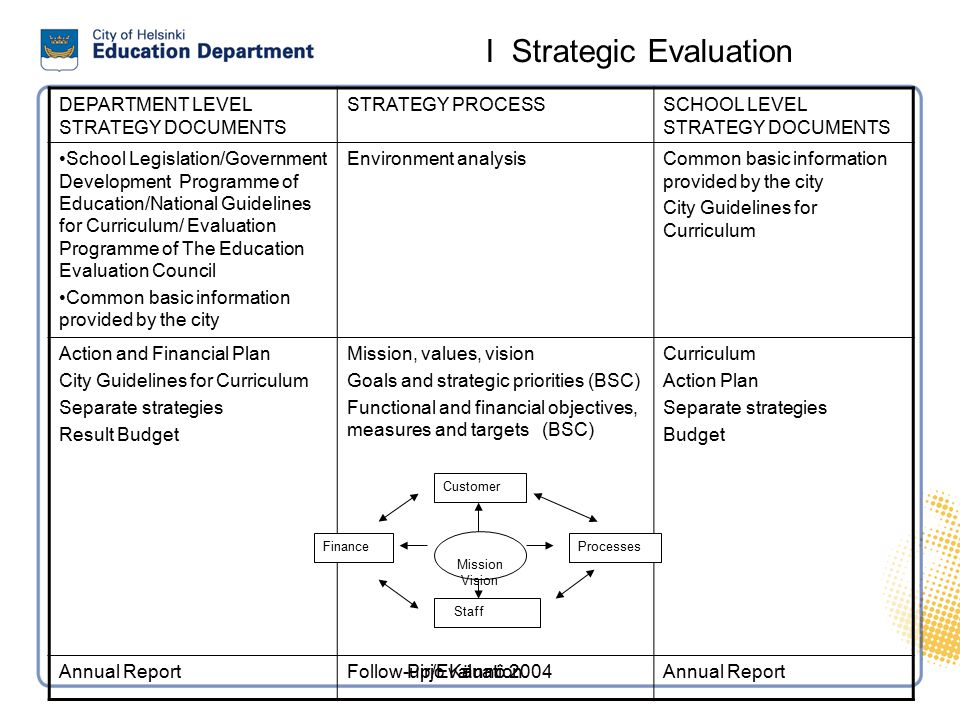 Self-evaluation process Evaluation of the present state