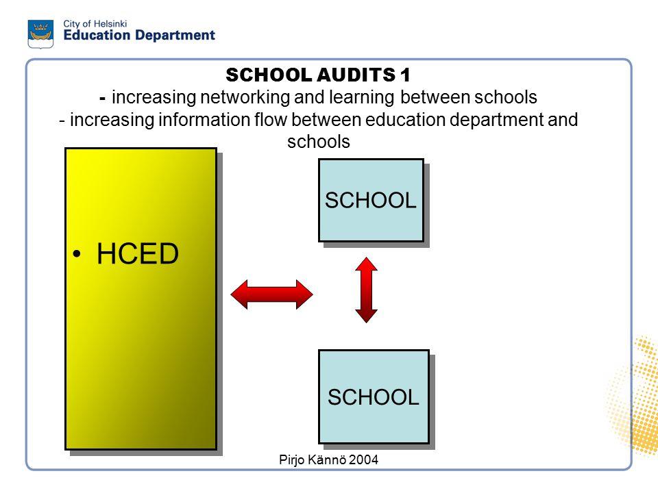 Self-evaluation of Schools