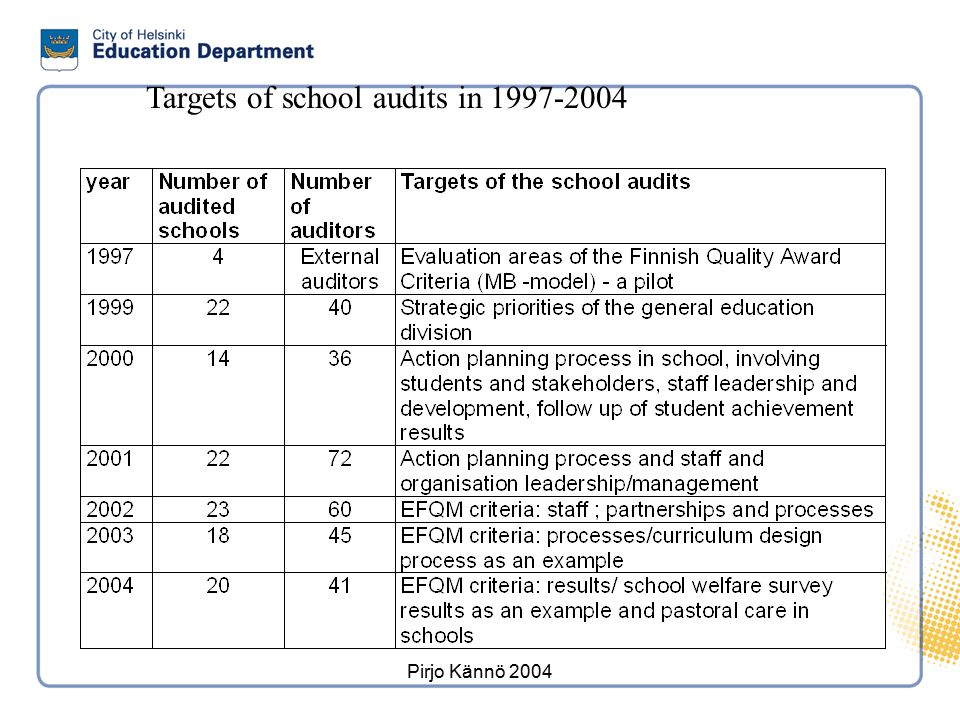 School audits 3 Schools. are expected to partricipate in audits regularly (target: each school has been audited at least once by 2007)
