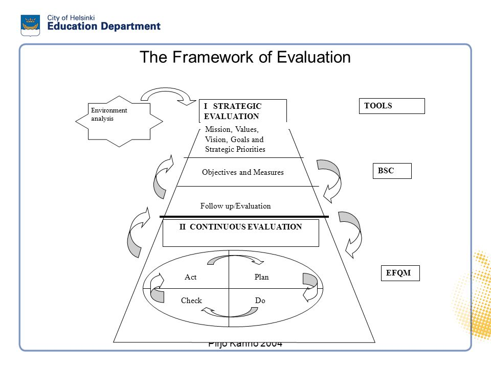 The Purpose of Evaluation
