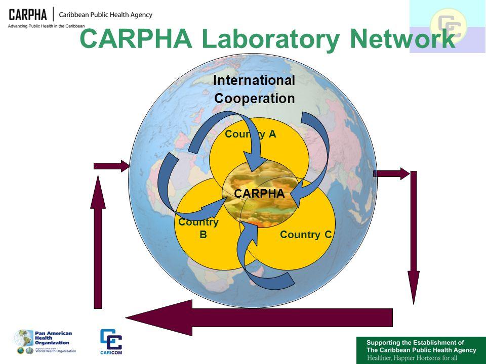 CARPHA Laboratory Network