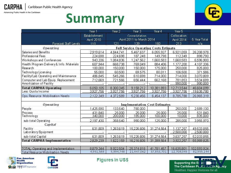 Summary Figures in US$ Slide 11 11