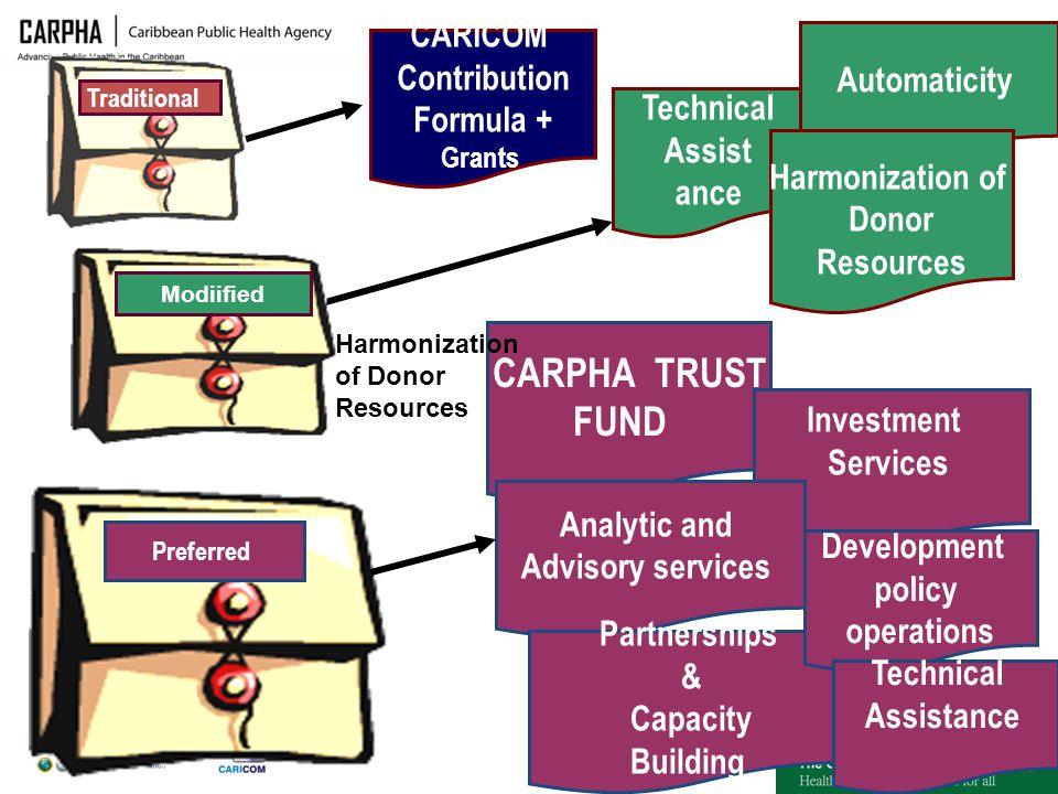 CARPHA TRUST FUND CARICOM Contribution Automaticity Formula +