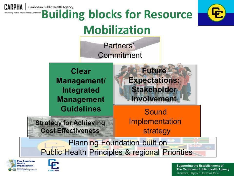 Building blocks for Resource Mobilization