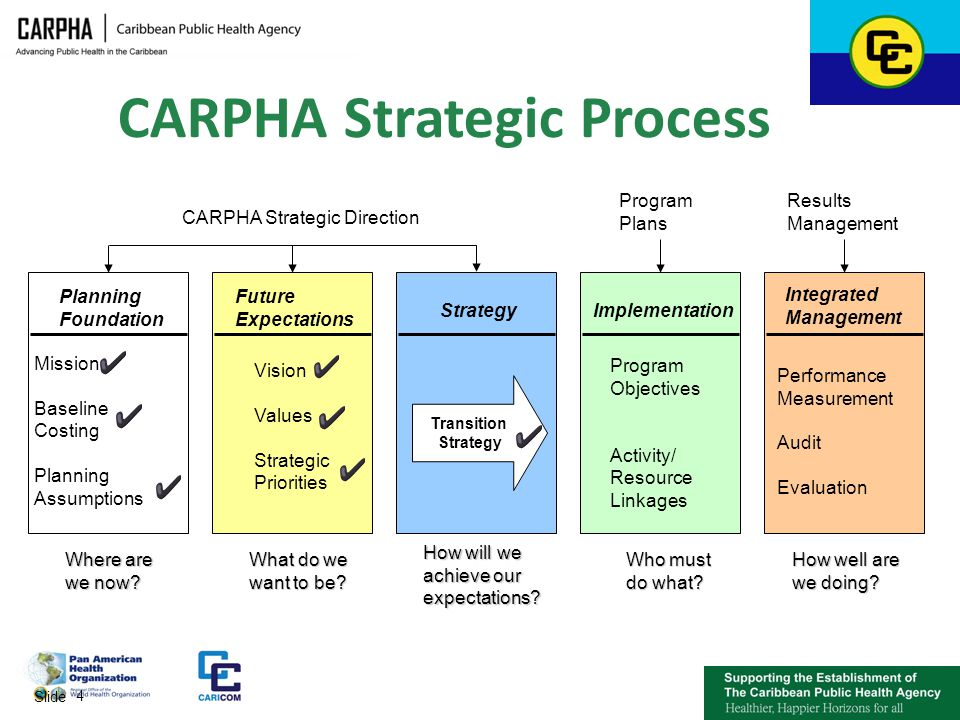 proses strategy