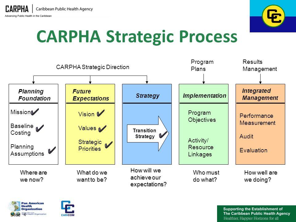 CARPHA Strategic Process
