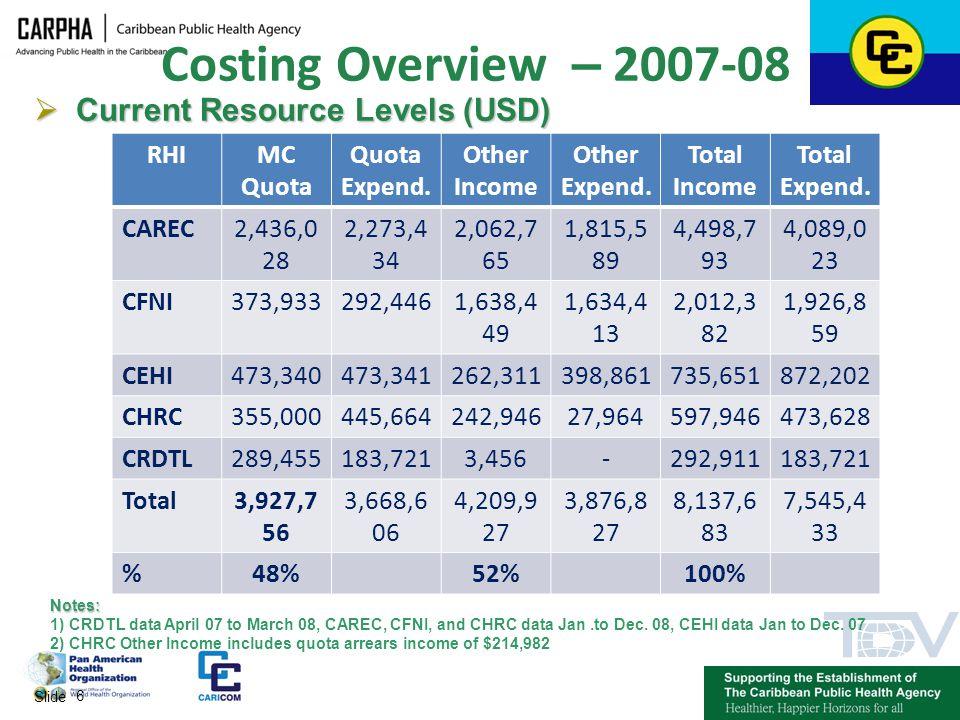 Costing Overview – 2007-08 Current Resource Levels (USD) RHI MC Quota