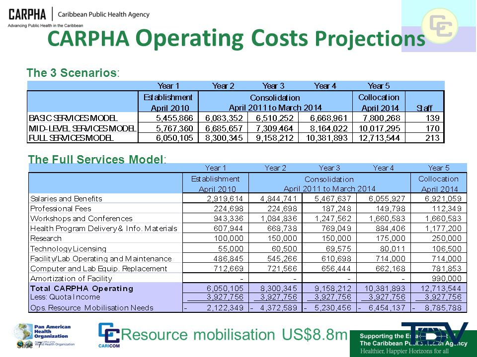 CARPHA Operating Costs Projections