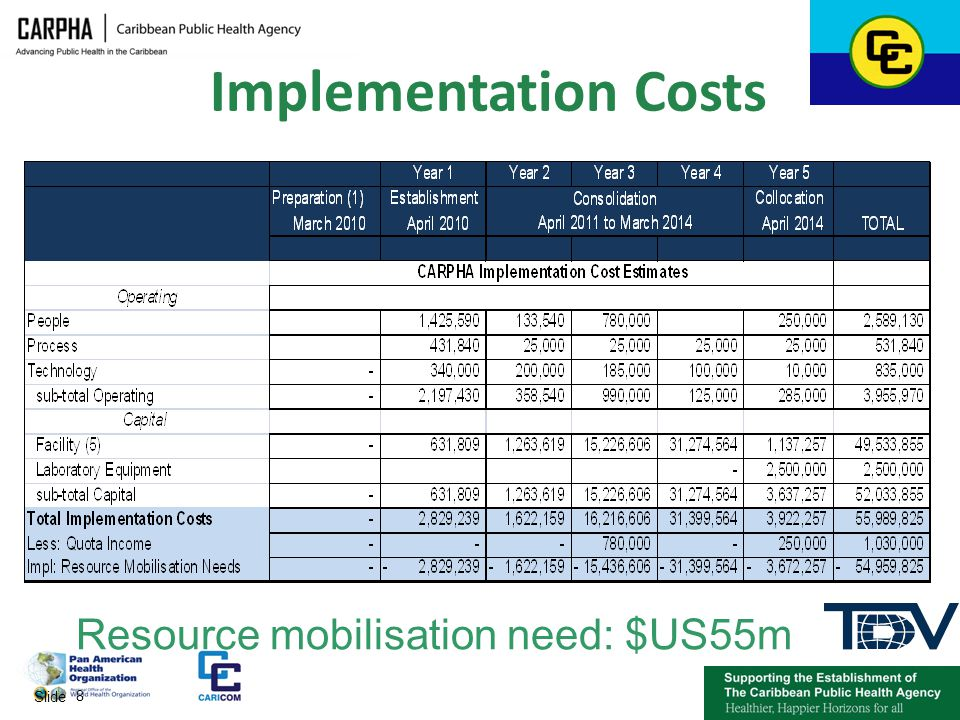 Implementation Costs Resource mobilisation need: $US55m
