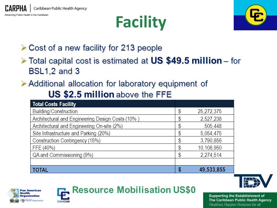 Facility Resource Mobilisation US$0