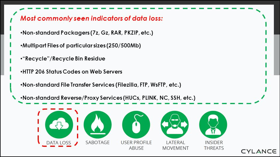 Most commonly seen indicators of data loss: