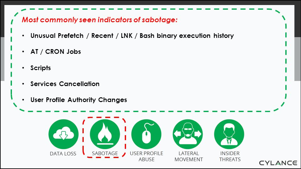 Most commonly seen indicators of sabotage: