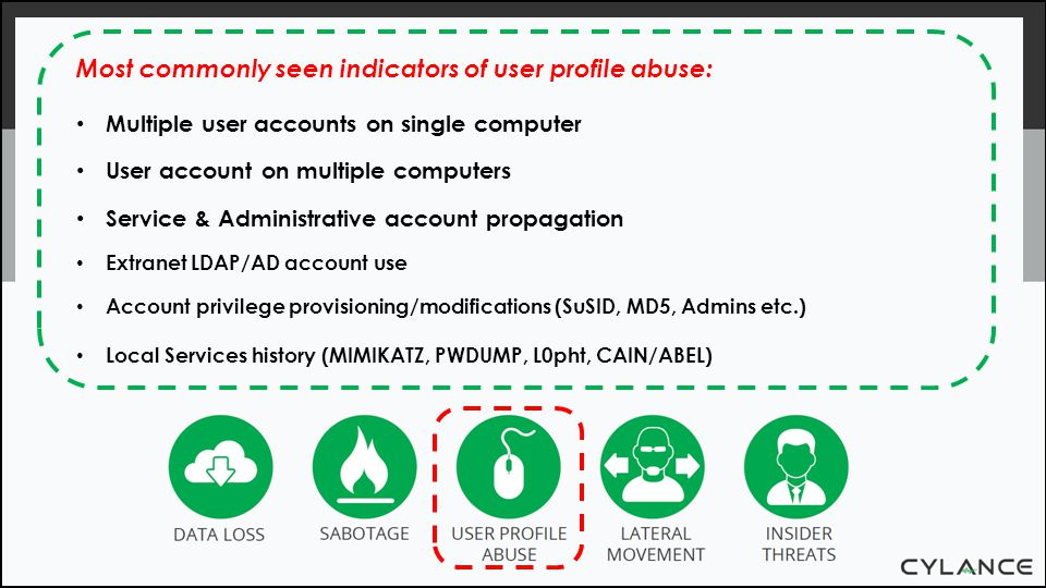 Most commonly seen indicators of user profile abuse: