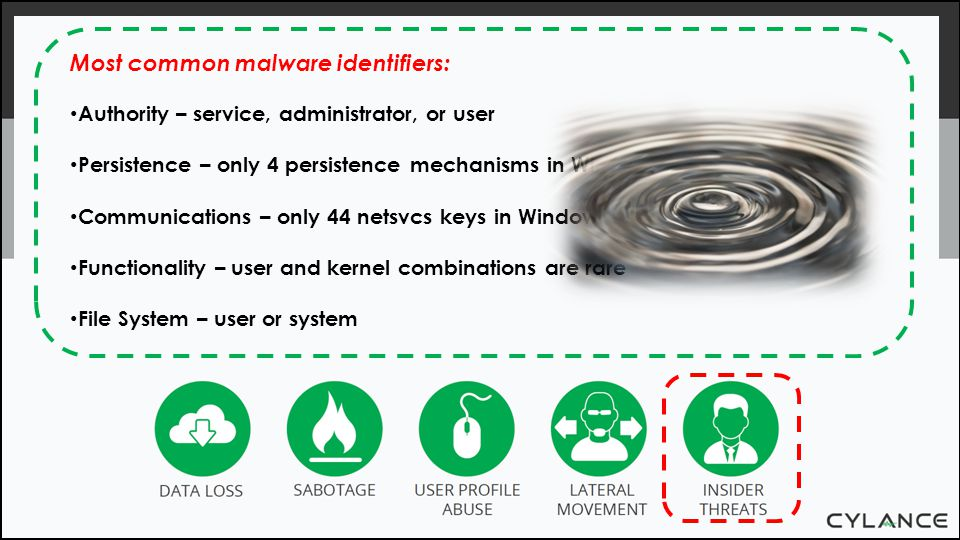 Most common malware identifiers: