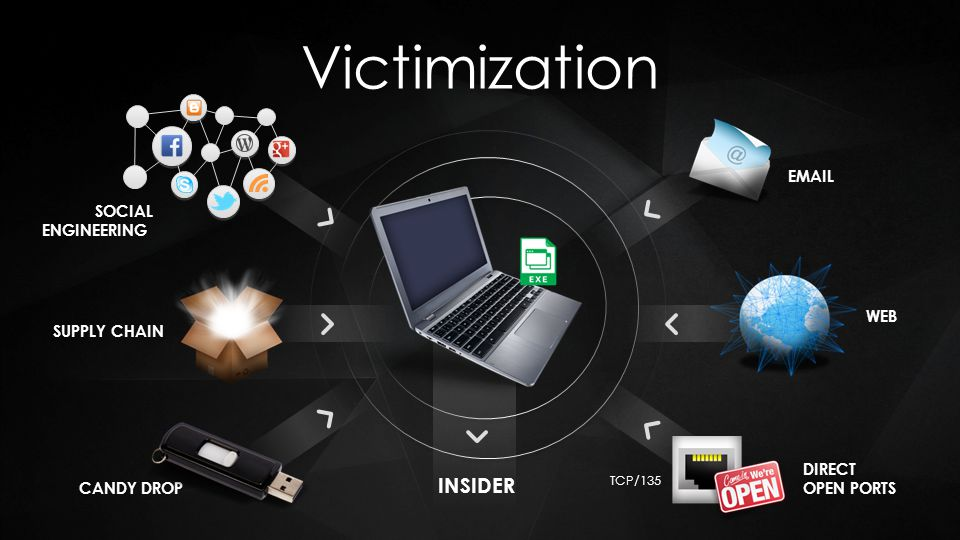 Victimization INSIDER EMAIL SOCIAL ENGINEERING WEB SUPPLY CHAIN