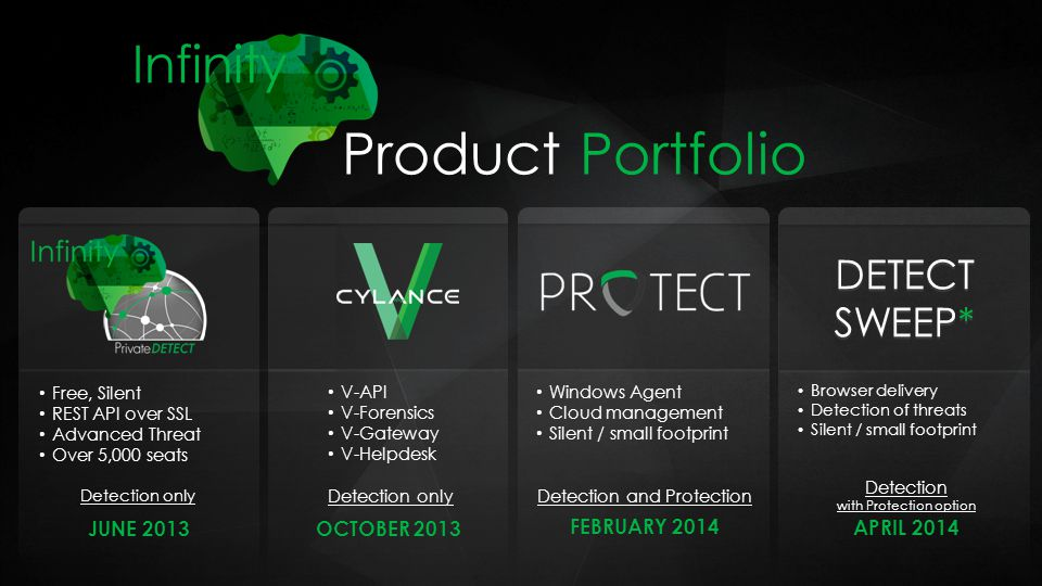 Product Portfolio Infinity DETECT SWEEP* JUNE 2013 OCTOBER 2013