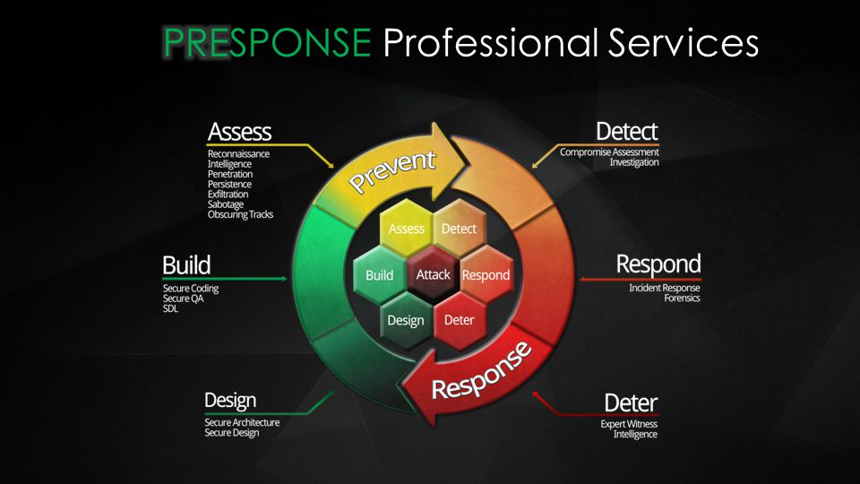 PRESPONSE Professional Services