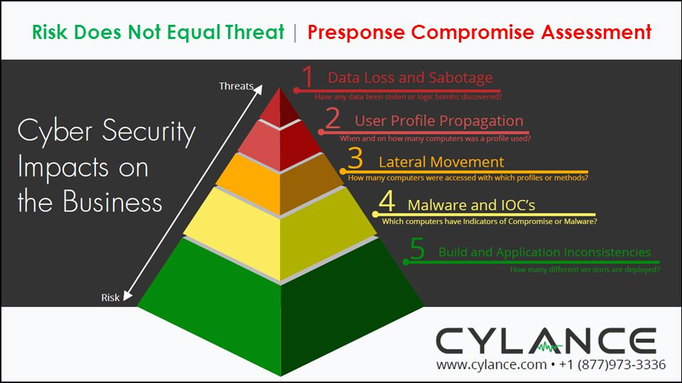 Risk Does Not Equal Threat | Presponse Compromise Assessment
