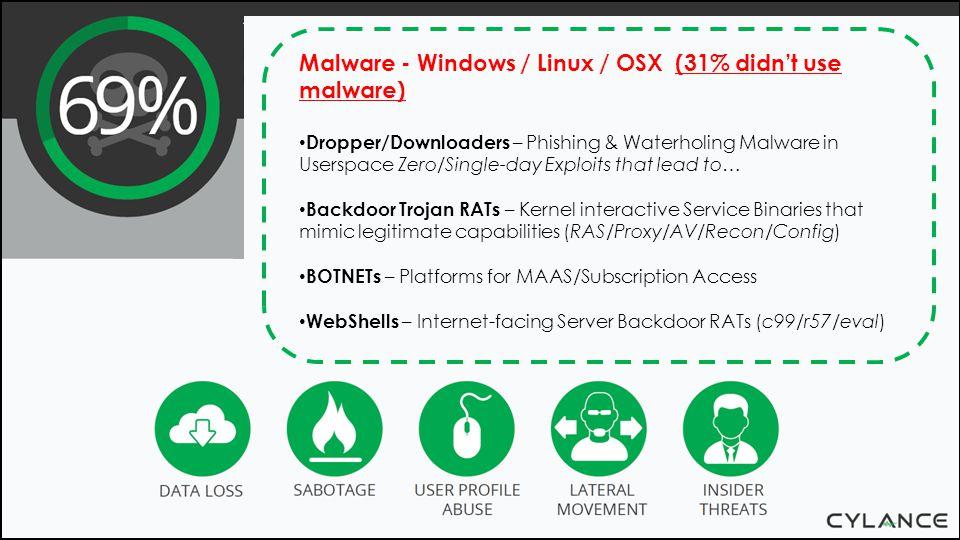 Malware - Windows / Linux / OSX (31% didn't use malware)