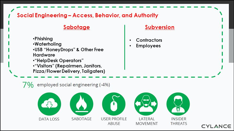 Social Engineering – Access, Behavior, and Authority