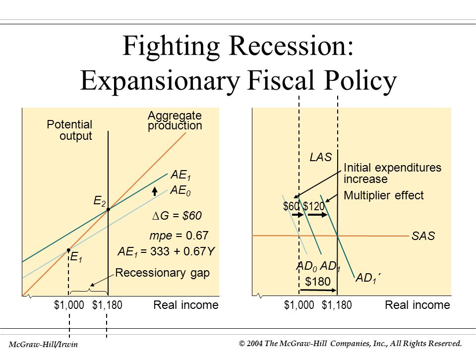 Fighting Recession: Expansionary Fiscal Policy