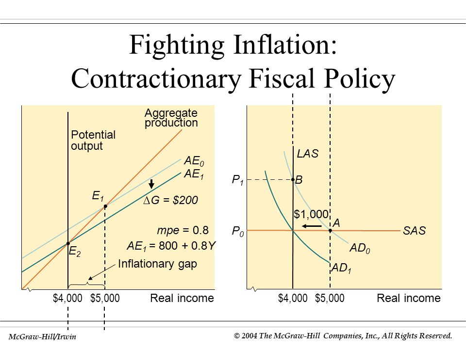 Fighting Inflation: Contractionary Fiscal Policy
