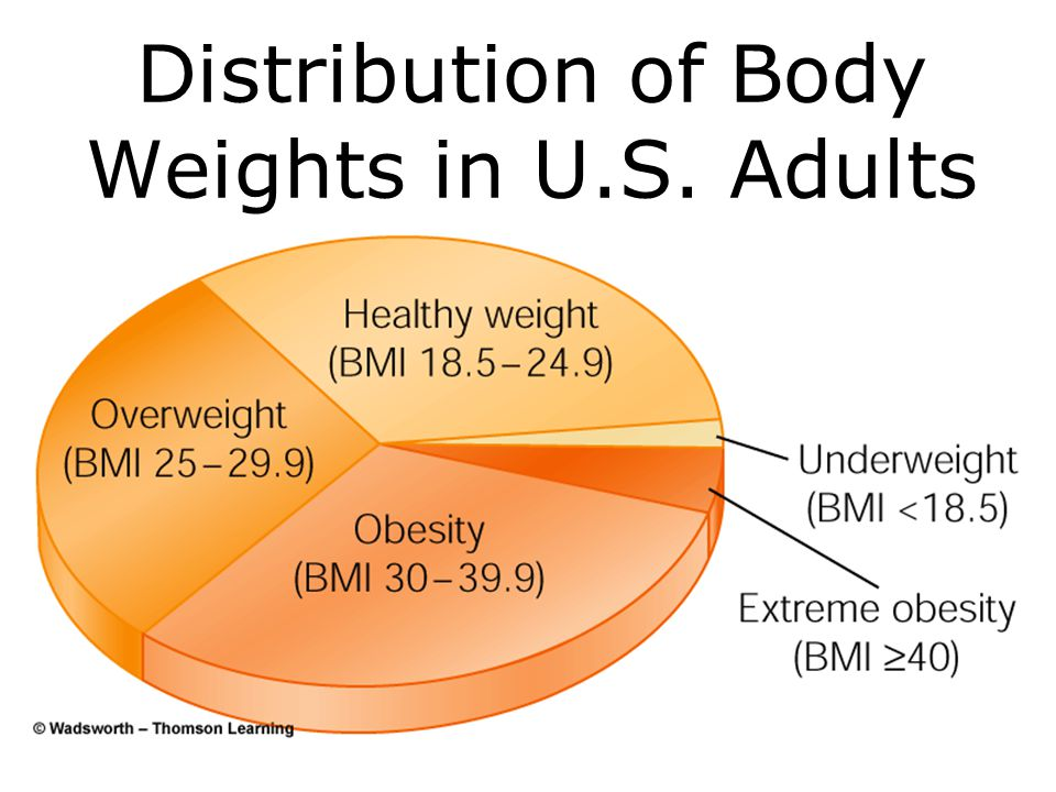 Distribution of Body Weights in U.S. Adults