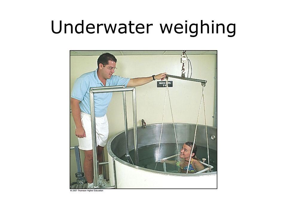 Underwater weighing