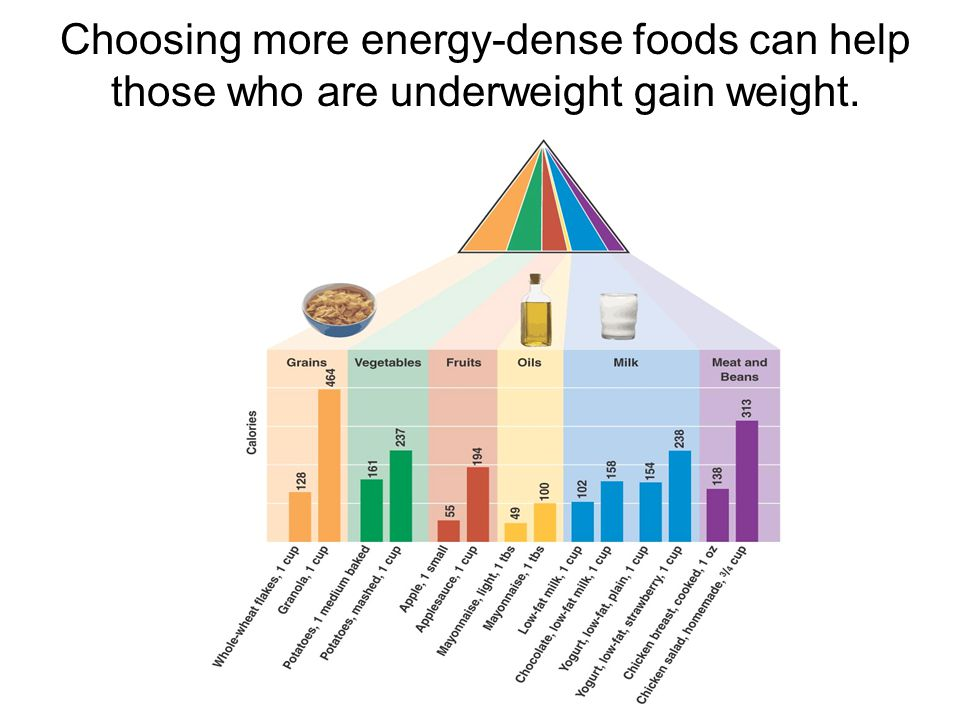 Choosing more energy-dense foods can help those who are underweight gain weight.