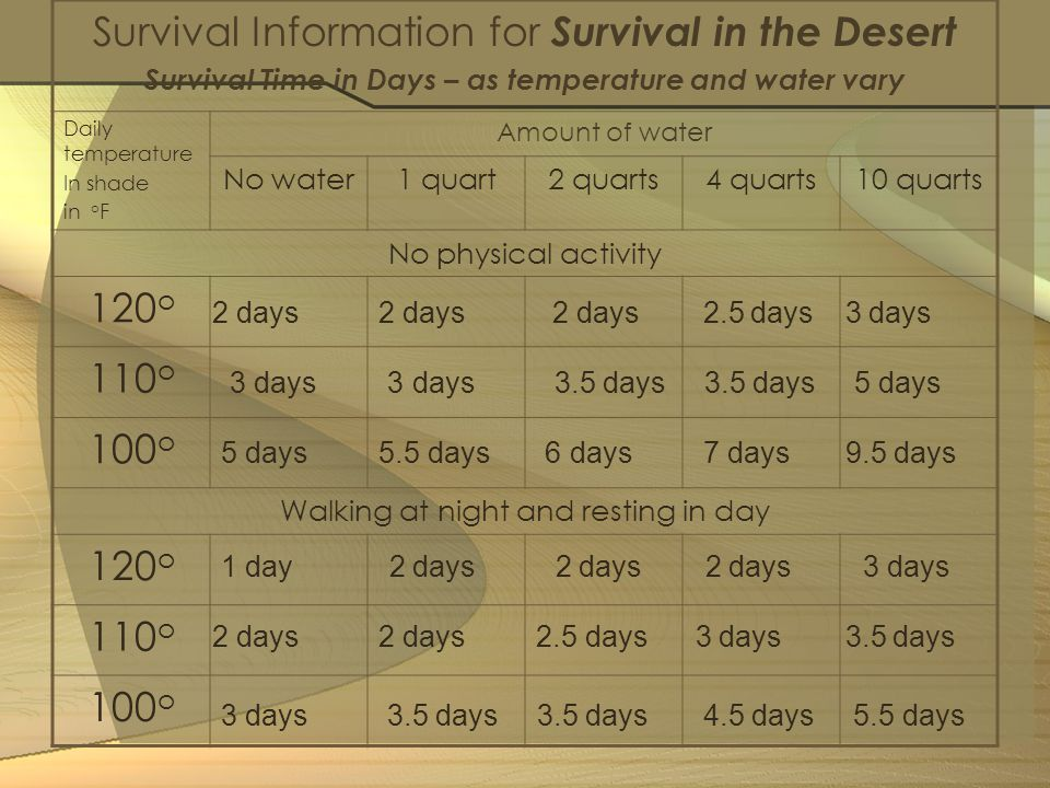 Survival Time in Days – as temperature and water vary