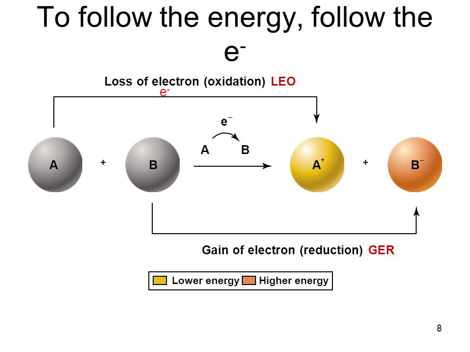 To follow the energy, follow the e-