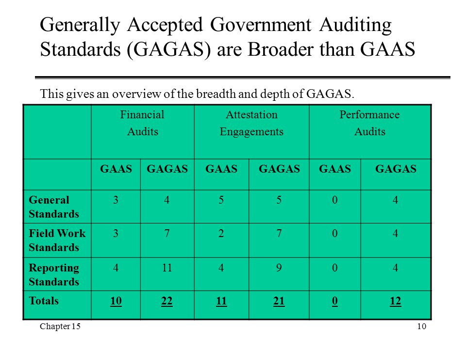 Generally Accepted Government Auditing Standards (GAGAS) are Broader than GAAS This gives an overview of the breadth and depth of GAGAS.