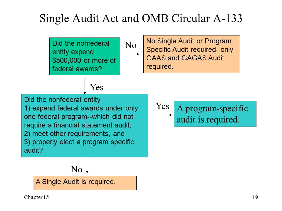 Single Audit Act and OMB Circular A-133