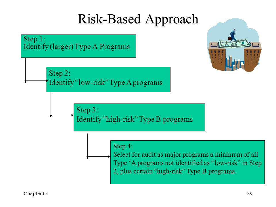 Risk-Based Approach Step 1: Identify (larger) Type A Programs Step 2: