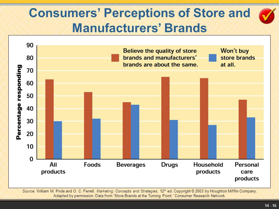 Consumers' Perceptions of Store and Manufacturers' Brands