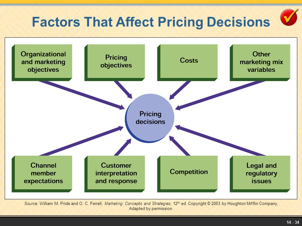 Factors That Affect Pricing Decisions
