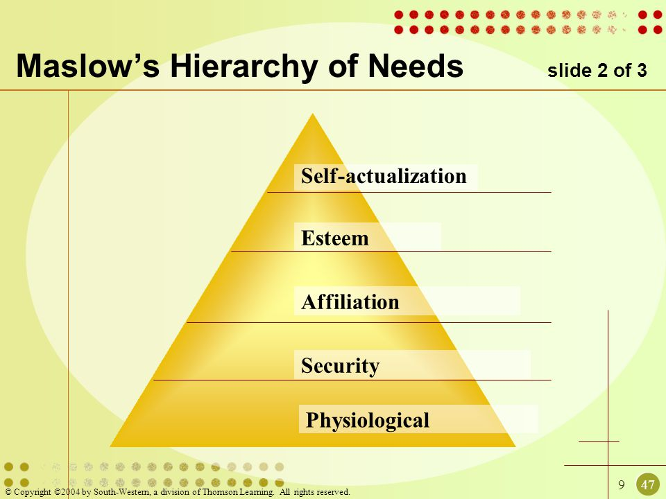 Maslow's Hierarchy of Needs slide 2 of 3
