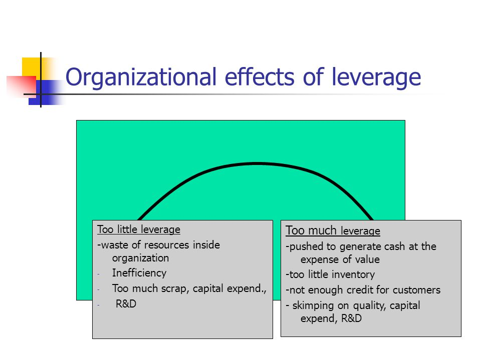 Organizational effects of leverage