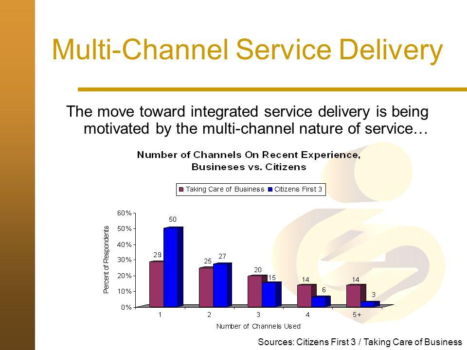 Multi-Channel Service Delivery