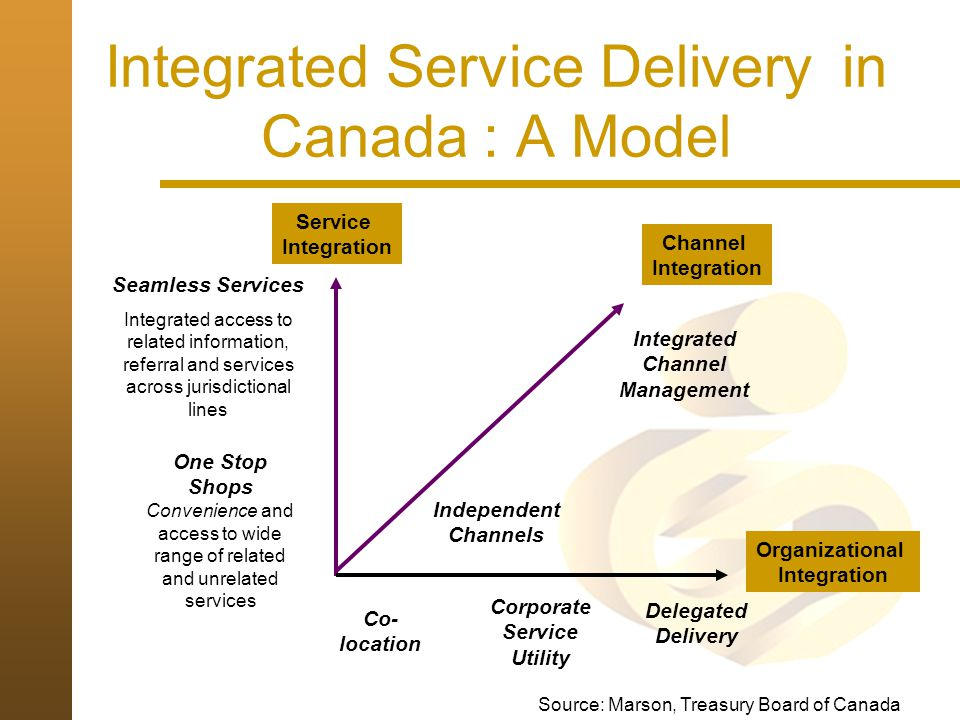 Integrated Service Delivery in Canada : A Model