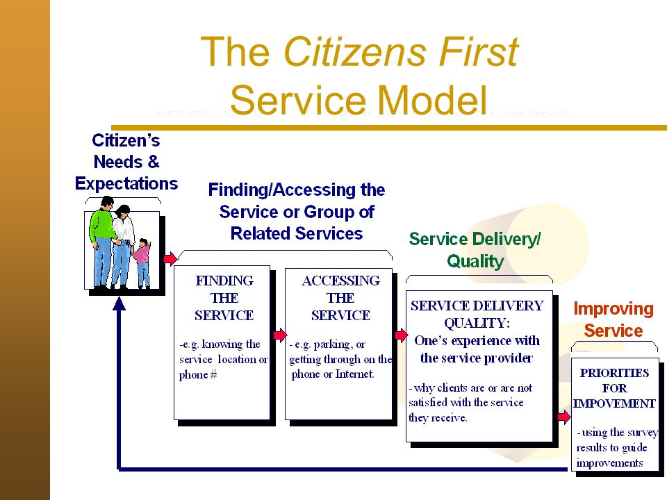 The Citizens First Service Model