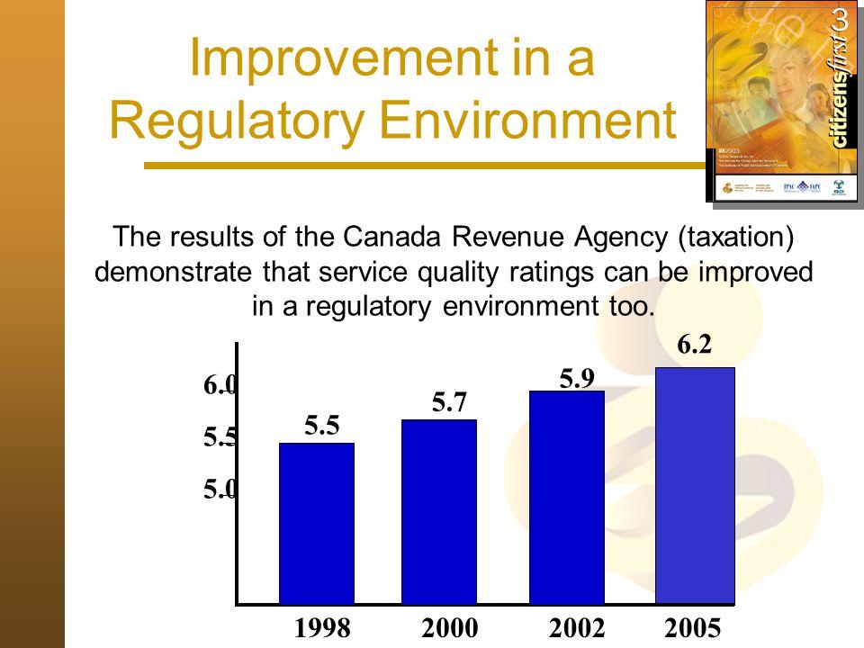 Improvement in a Regulatory Environment